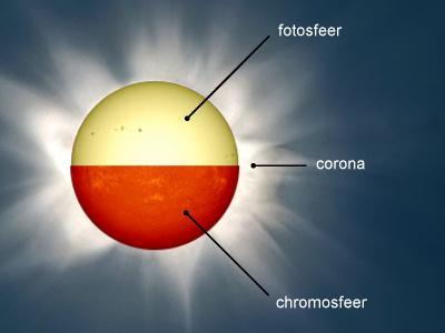 zon-atmosfeer